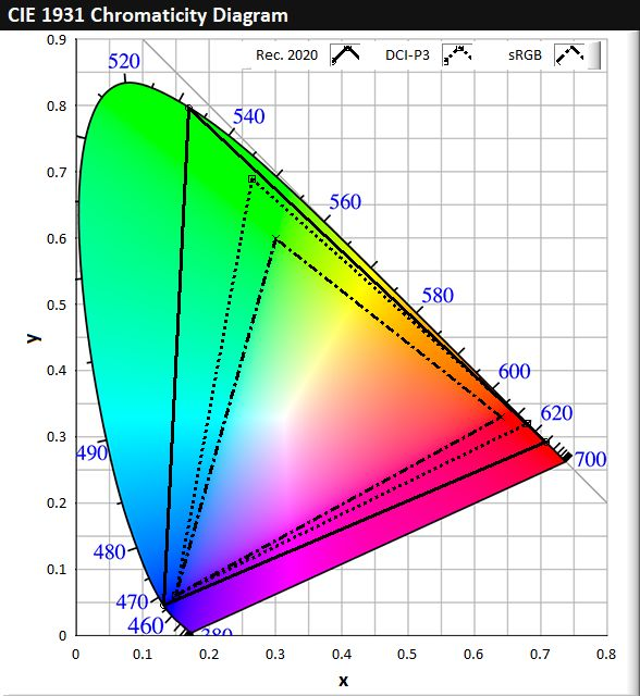 CIE 1931 Colour Space Chromaticity Diagram
