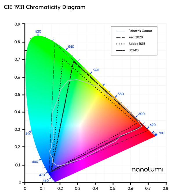 Colour Gamut Coverage Comparison - Pointer's Gamut, Adobe RGB, DCI-P3, Rec. 2020